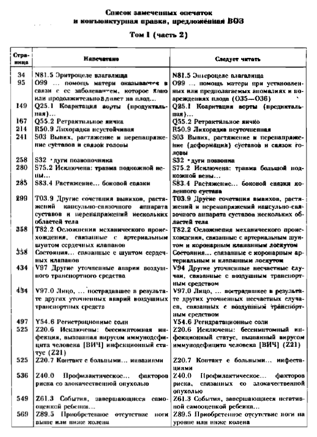 Шифры медицинских диагнозов